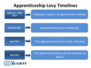 Levy and funding information – The Skills Partnership